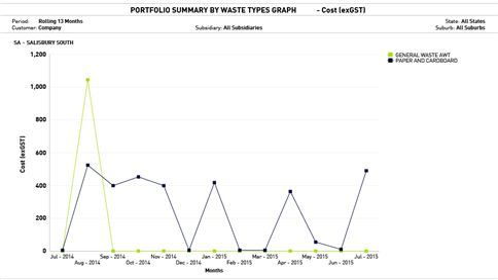 report-graph