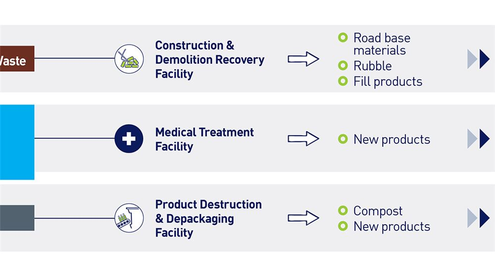 total-waste-RR-solutions-diversions