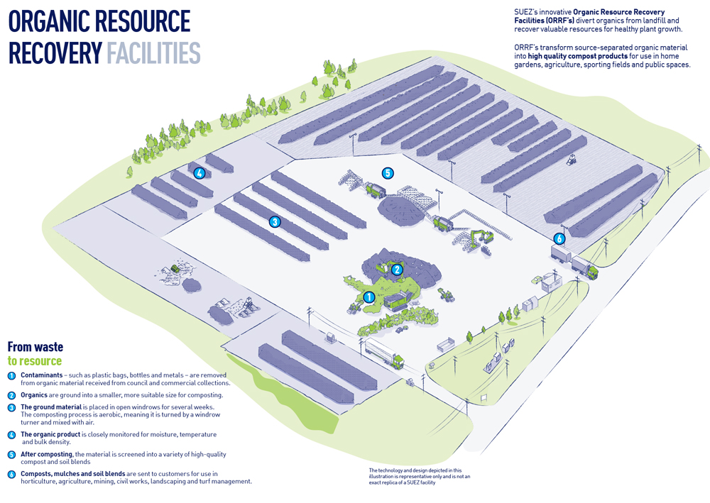 our-facilities-ORRF-infographic