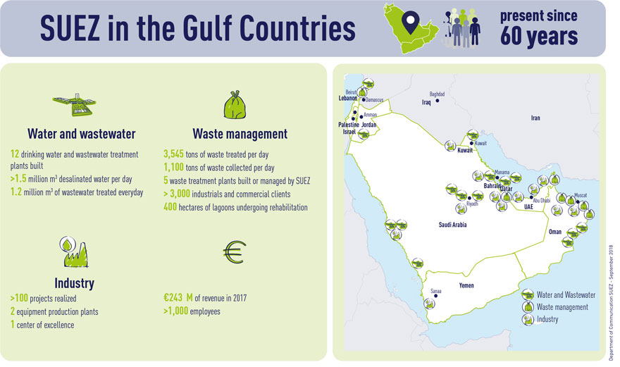 Infographic SUEZ in Gulf countries sept 2018