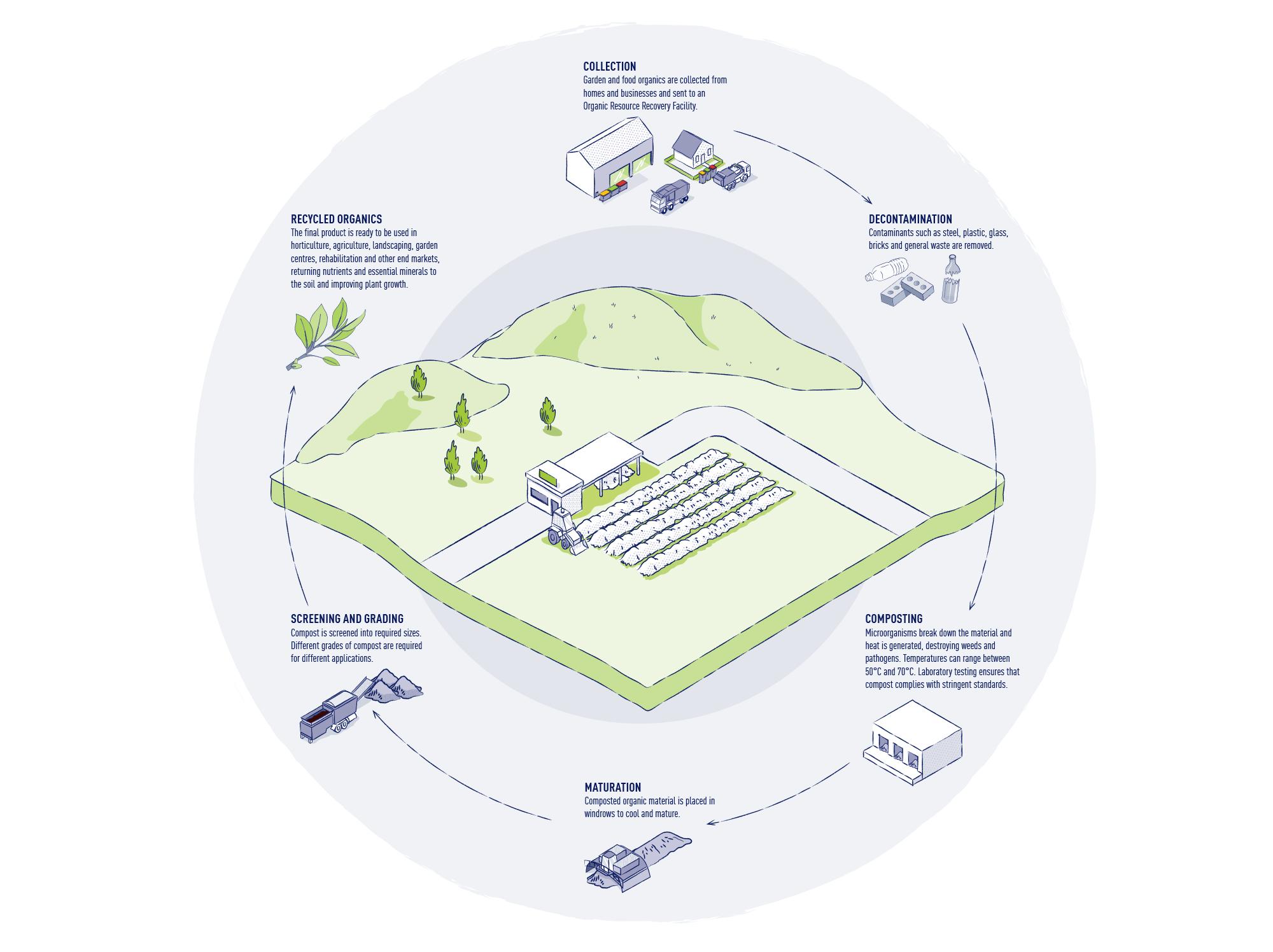 SUEZ organic processing diagram 2000x1500