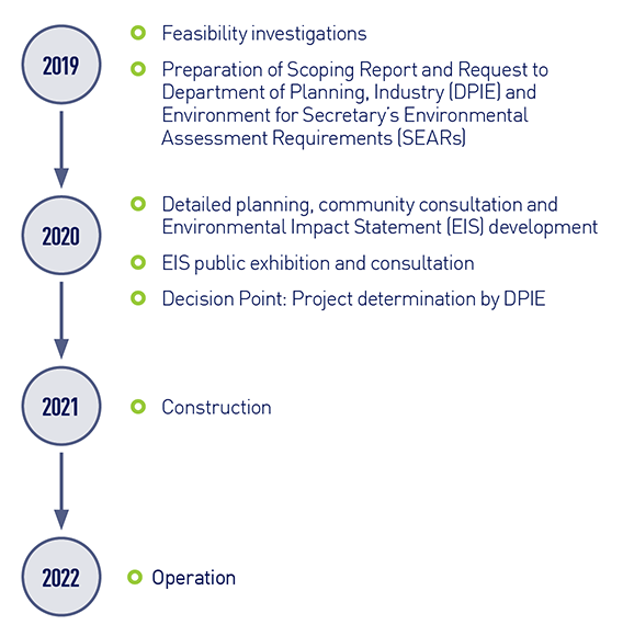 07386 Chullora Resource Recovery Park Timeline image sml (002)