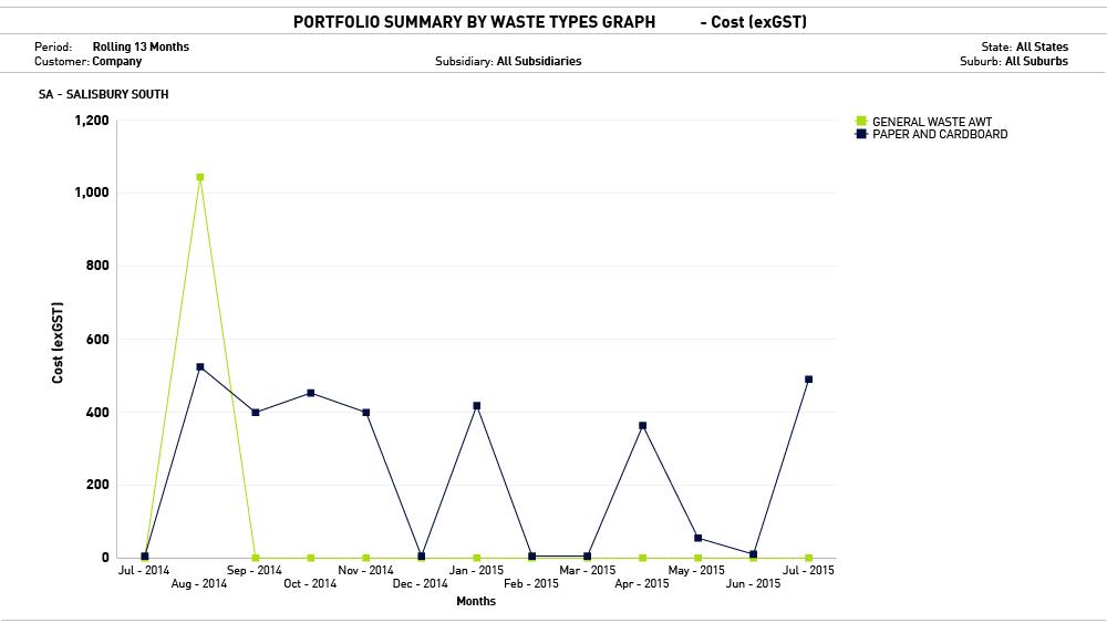 report graph