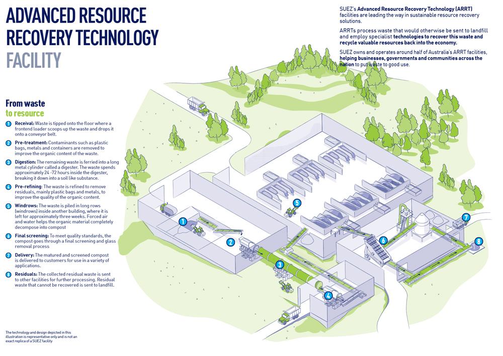 SUEZ our facilities ARRT infographic 1000x709