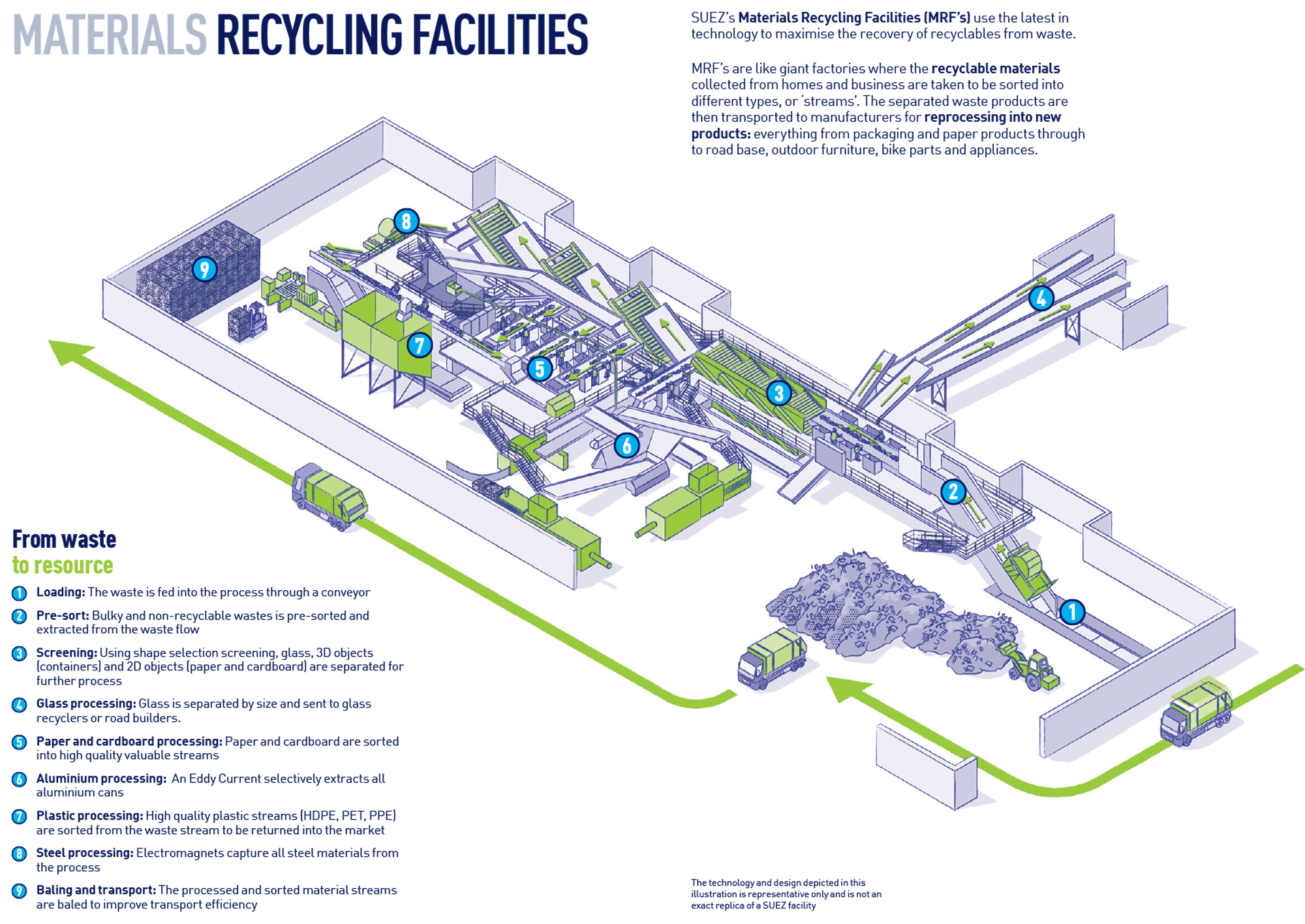 SUEZ our facilities MRF infographic 2000x1417