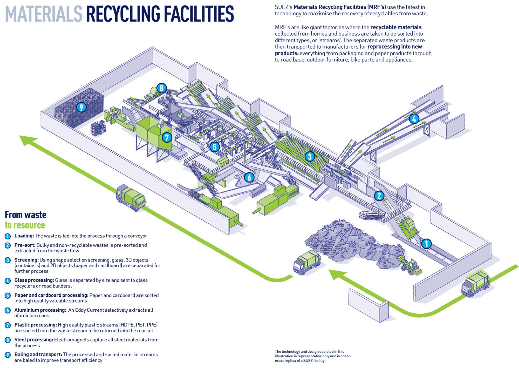 SUEZ our facilities MRF infographic 2000x1417