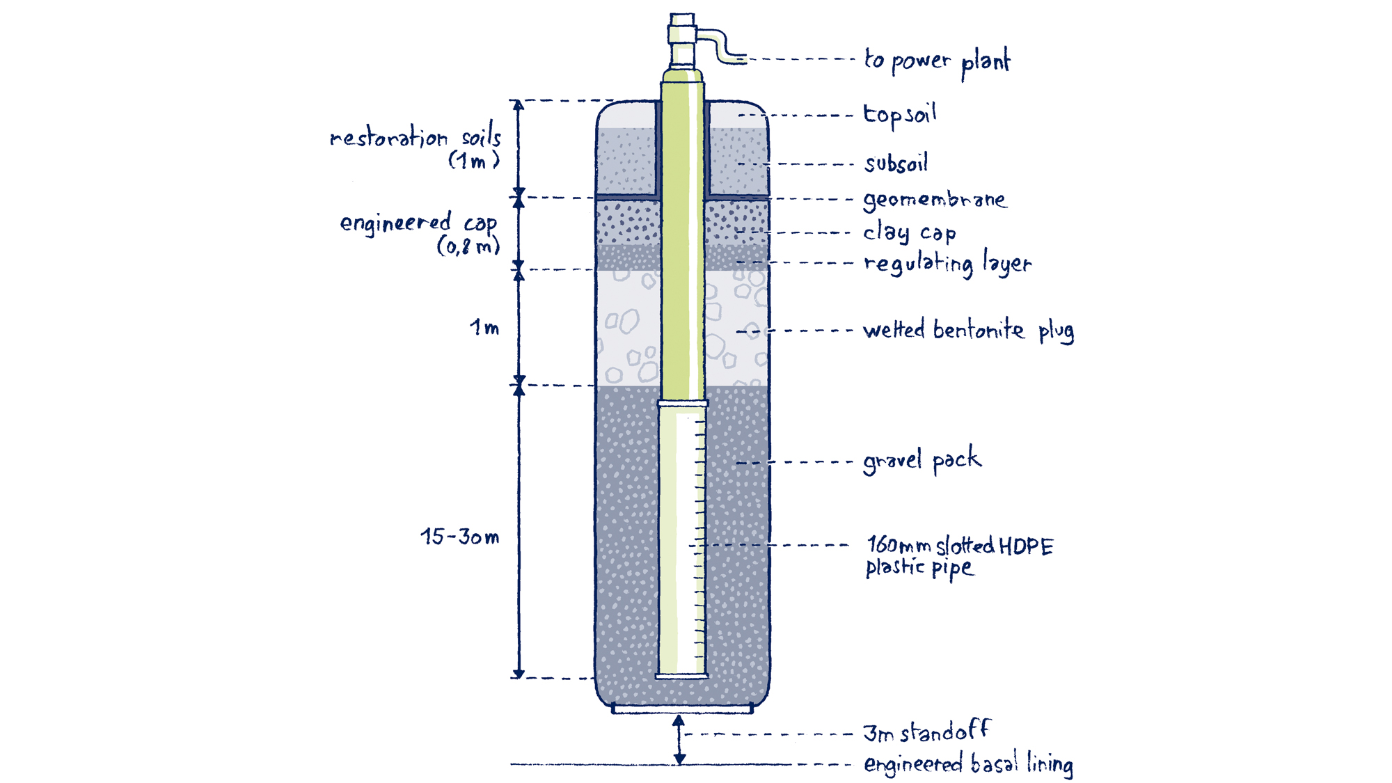 SUEZ-our-facilities-smart-cell-battery-illustration