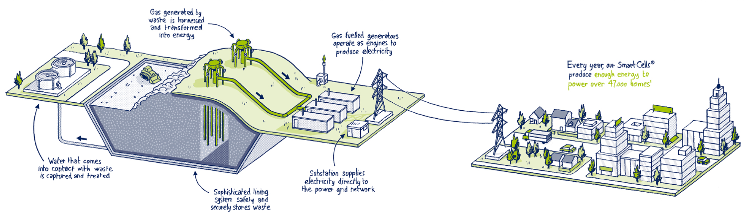 illustration about SUEZ facilities' smart cells