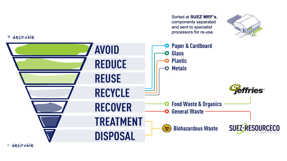 SUEZ-Waste-Hierarchy-Illustration-1000x563