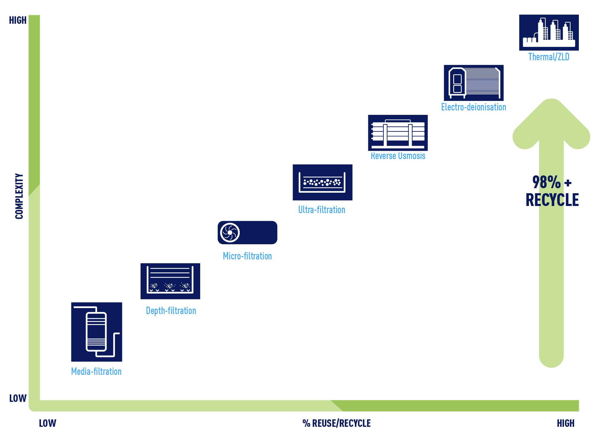 SUEZ water reuse processing diagram