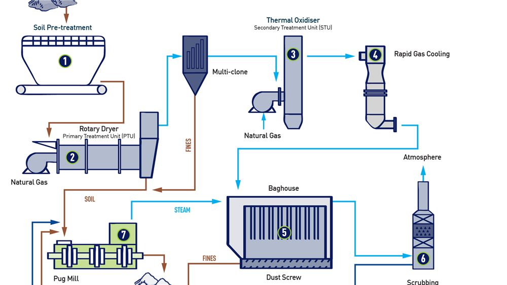 The thermal desorption process