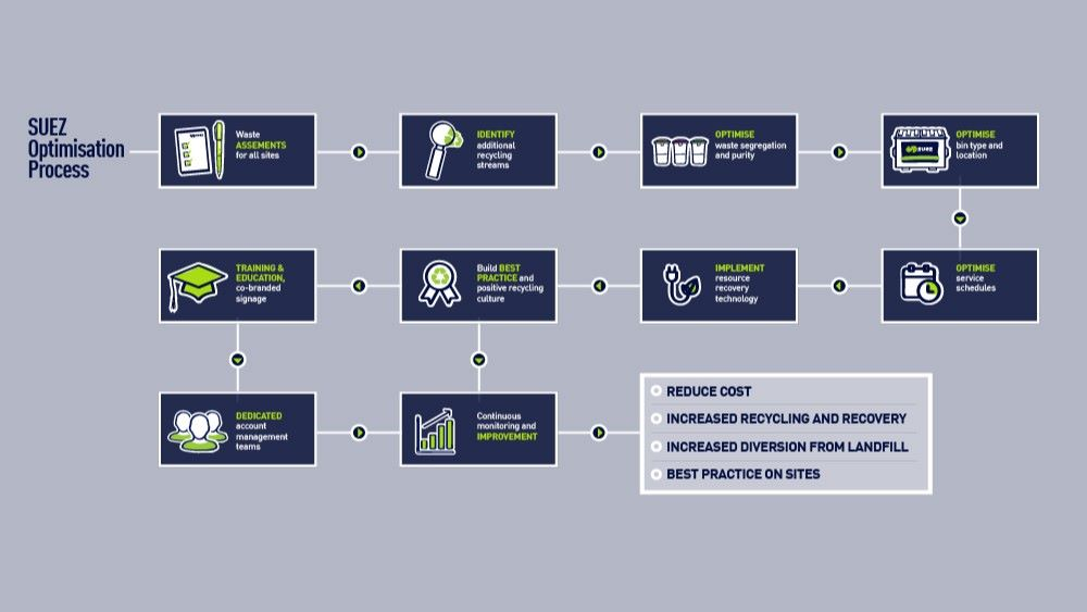 Our optimisation processes