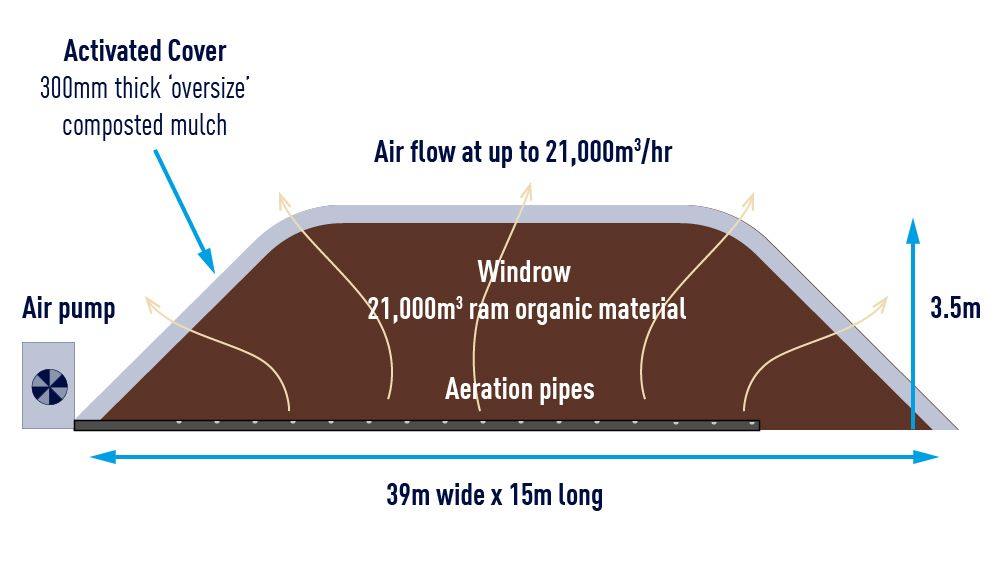 SUEZ WA composting diagram 1000x563