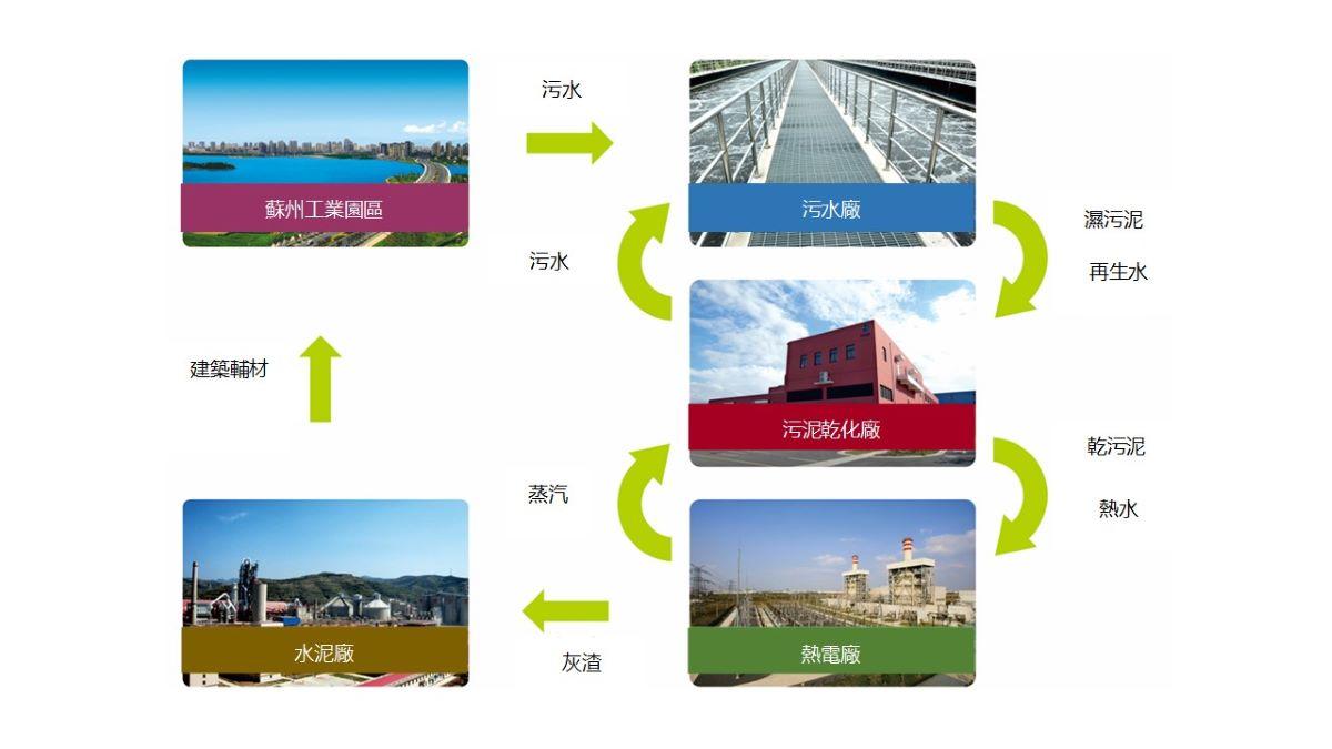 suzhou sludge project tcn