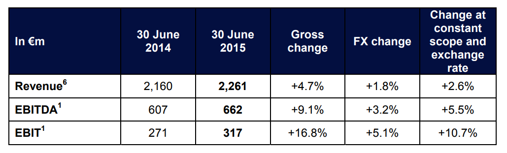 2015 first half year result 2_EN