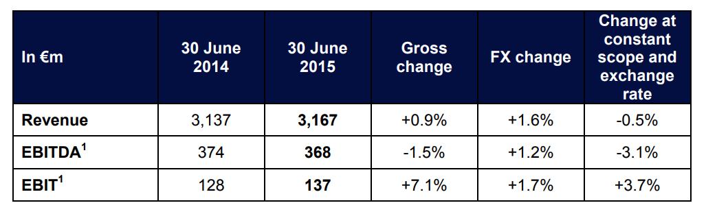 2015 first half year result 3_EN