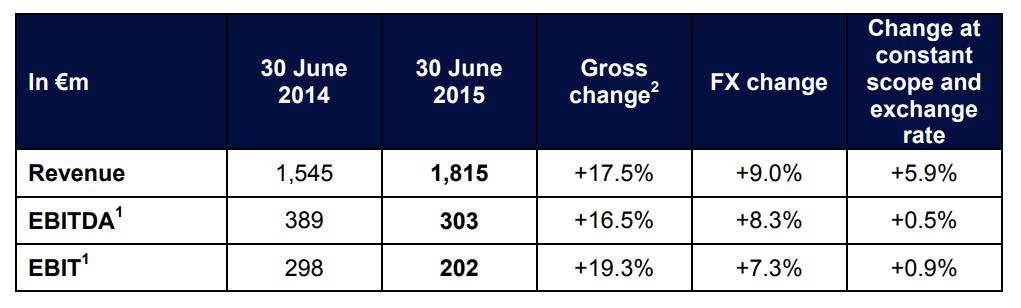 2015 first half year result 4_EN