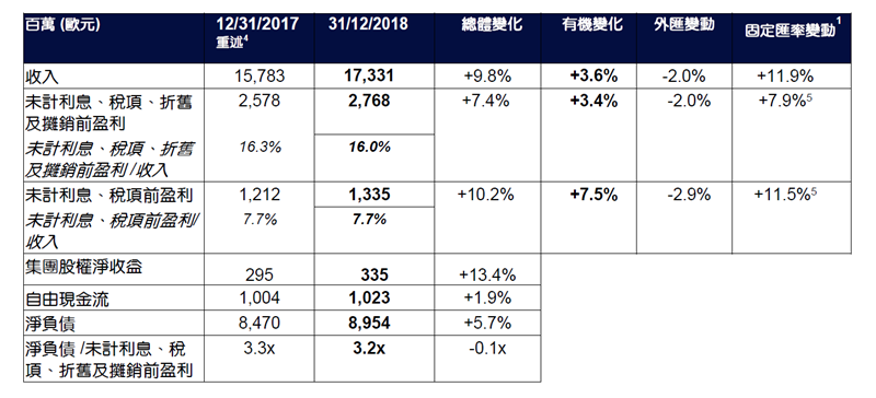 2018 annual result