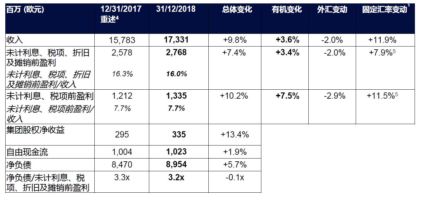 SUEZ 2018 annual result