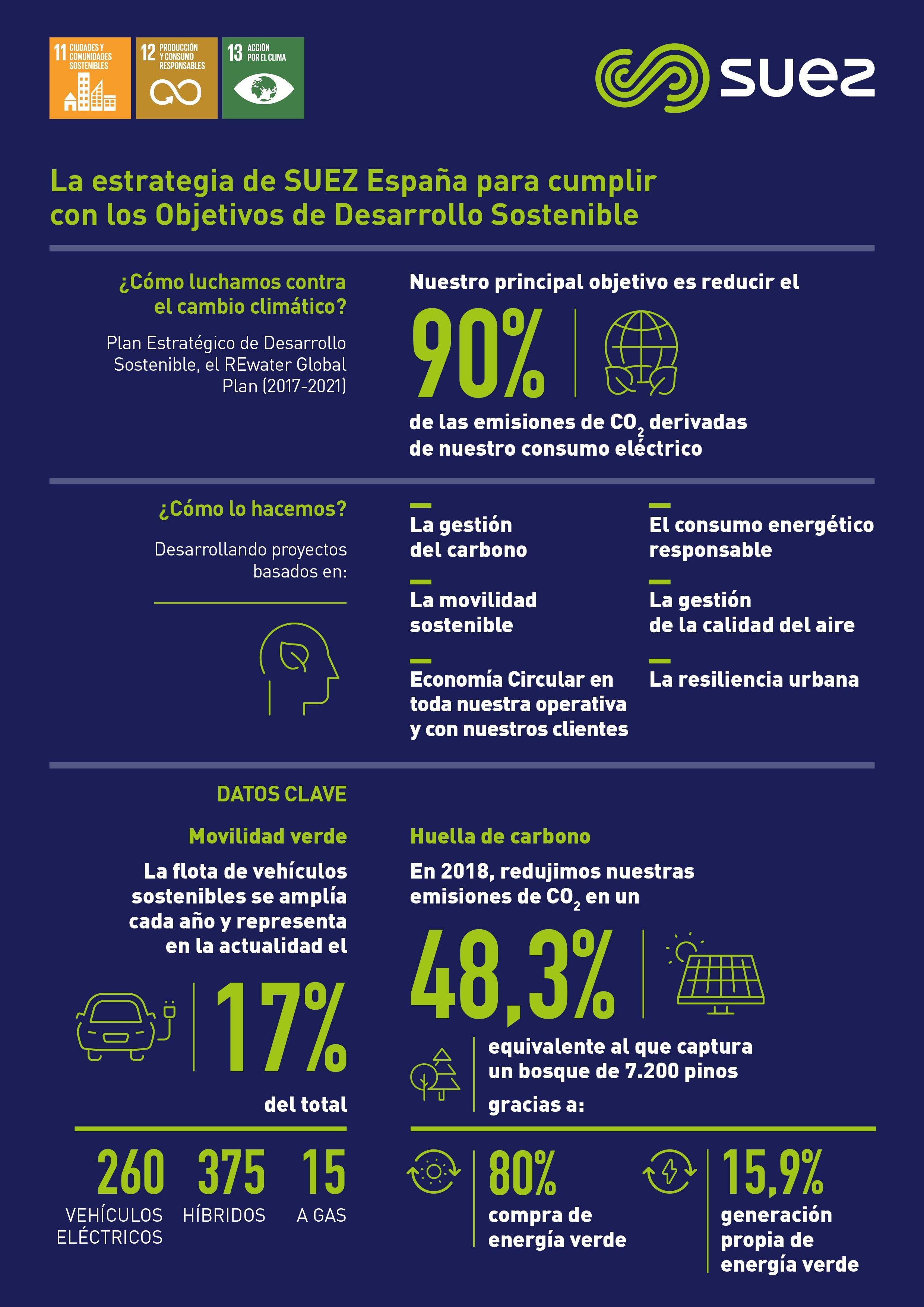 SUEZ dia mundial medio ambiente infografia