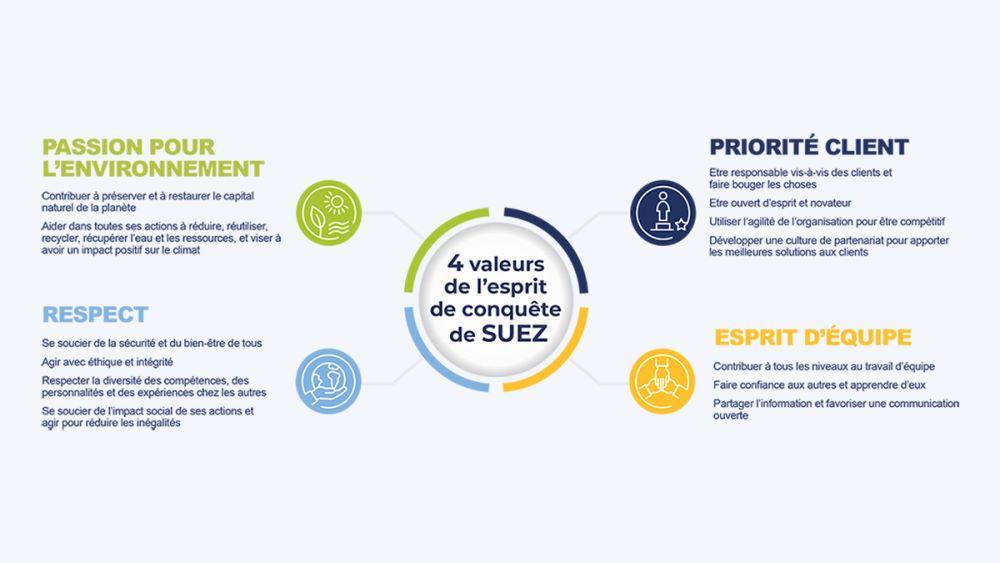 4 valeurs SUEZ