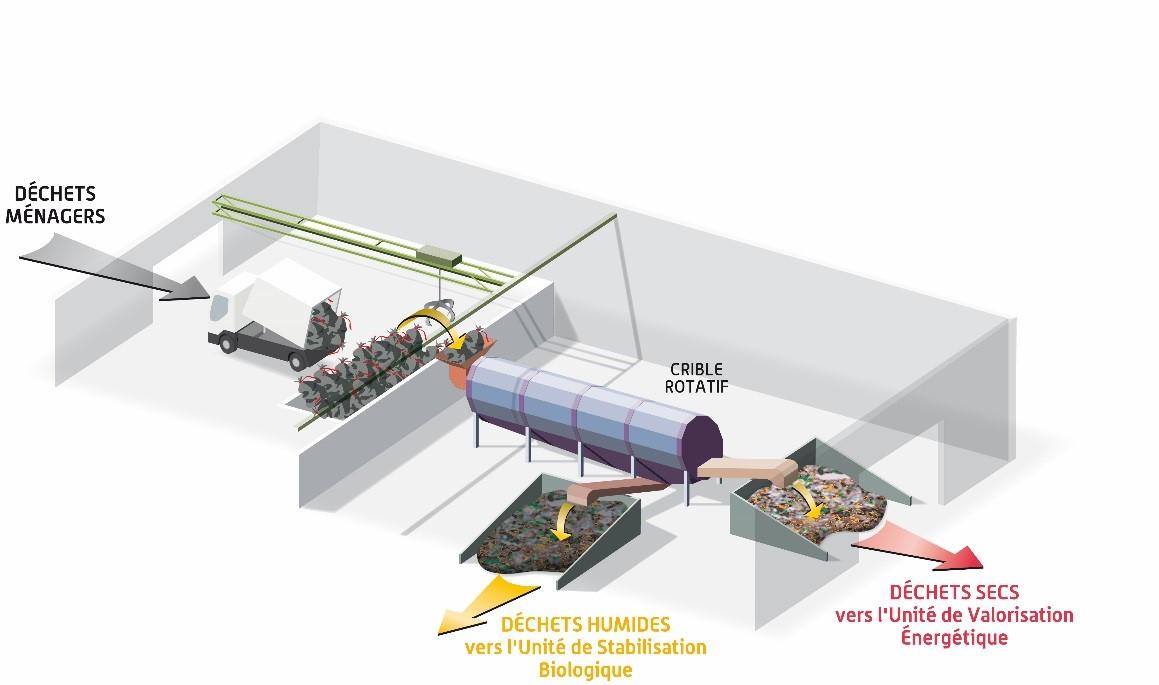 vernea schema tri mecanique et de stabilisation biologique