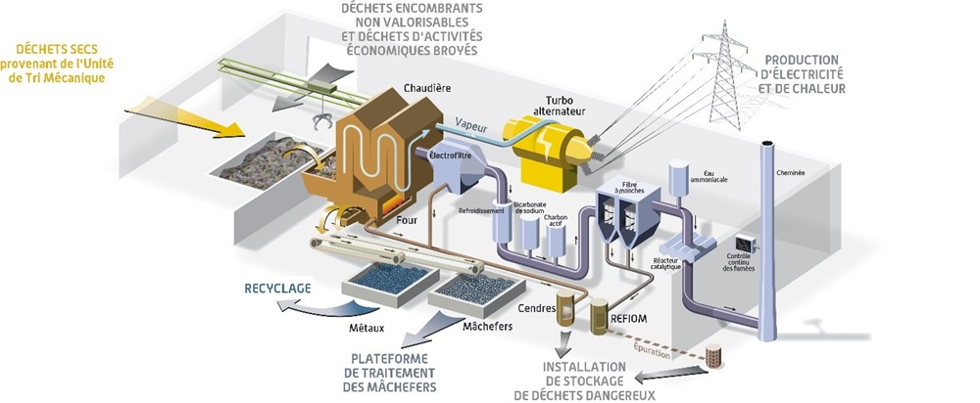 vernea schema valorisation energetique