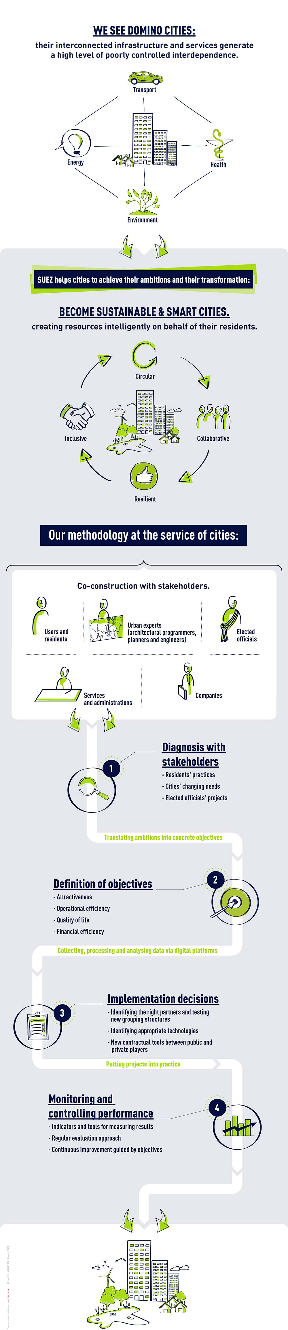 Become a smart and sustainable city our methodology is collaborative EN