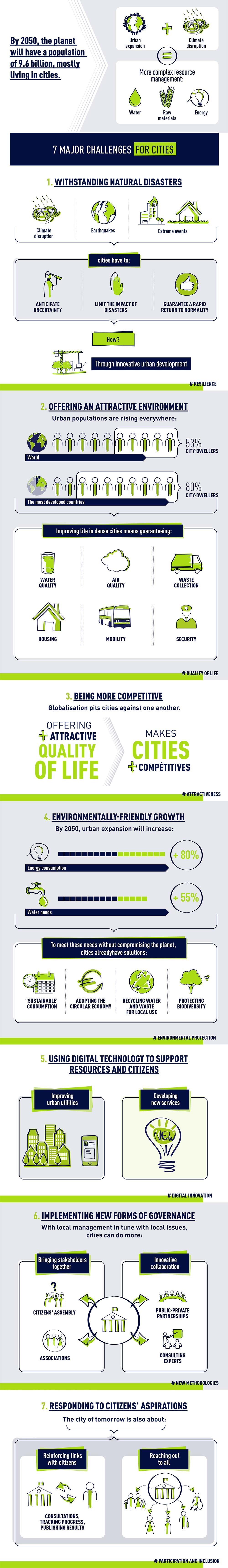 Challenges Become a smart and sustainable city EN