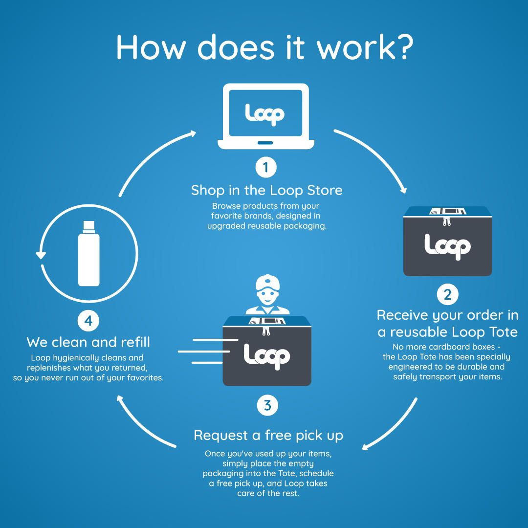 Loop How Does It Work Infography EN