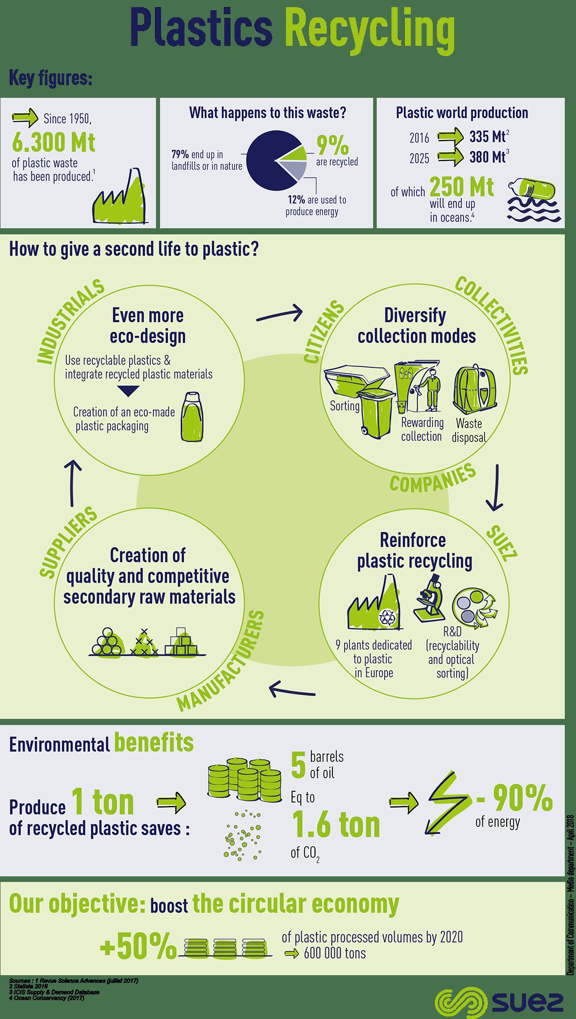 Recycled plastics - SUEZ Group