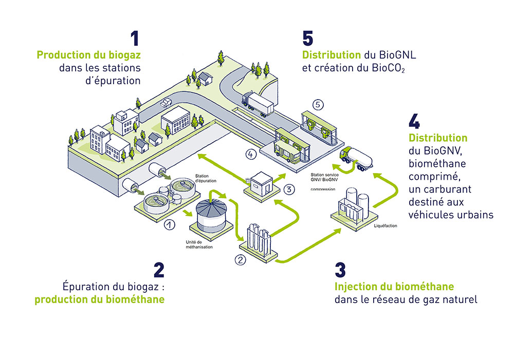 Biogas : what's working for the transition of our territories - SUEZ