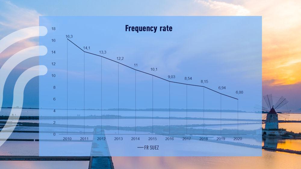 Frequency rate 2019 EN