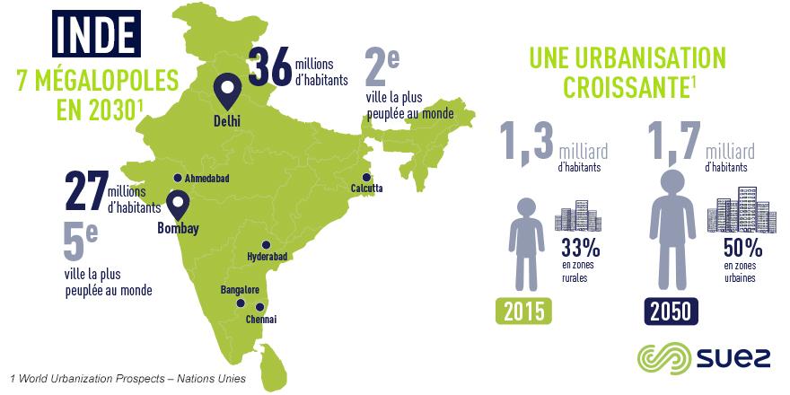 Inde : infographie sur les 7 mégalopoles indiennes et l'urbanisation croissante