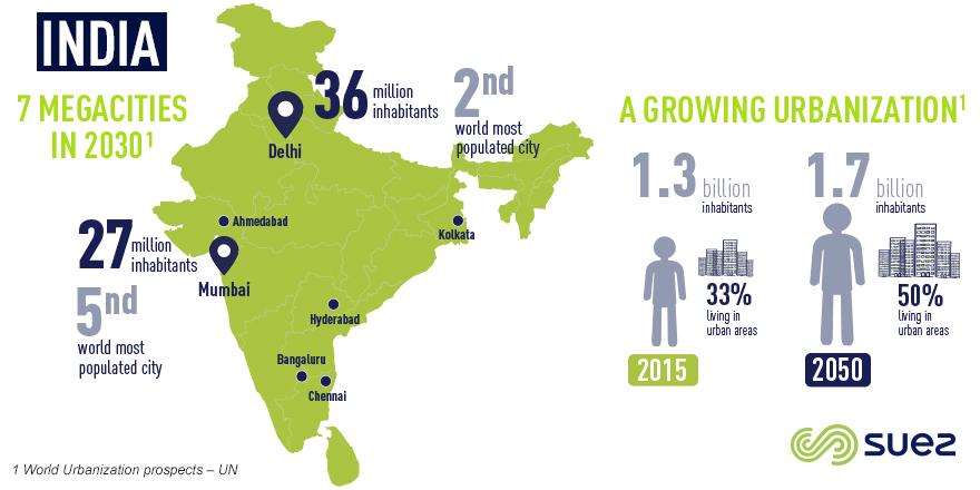 SUEZ au coeur de la gestion des ressources en Inde - SUEZ Group