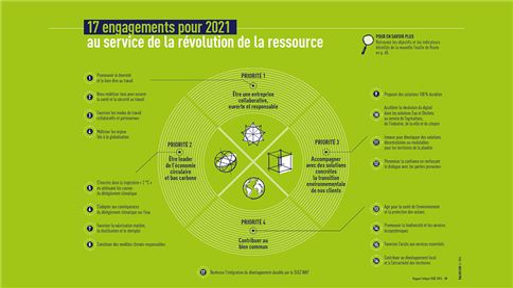 Infographie 4 priorités 17 engagements