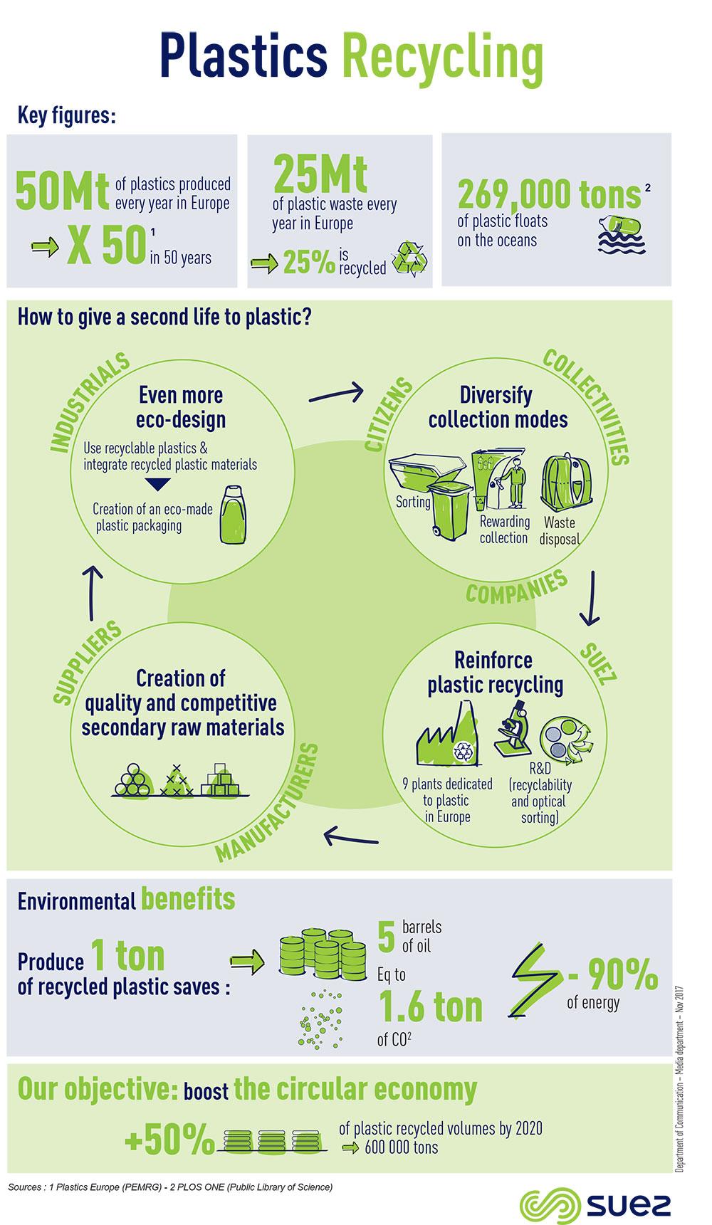 Plastics recycling infography