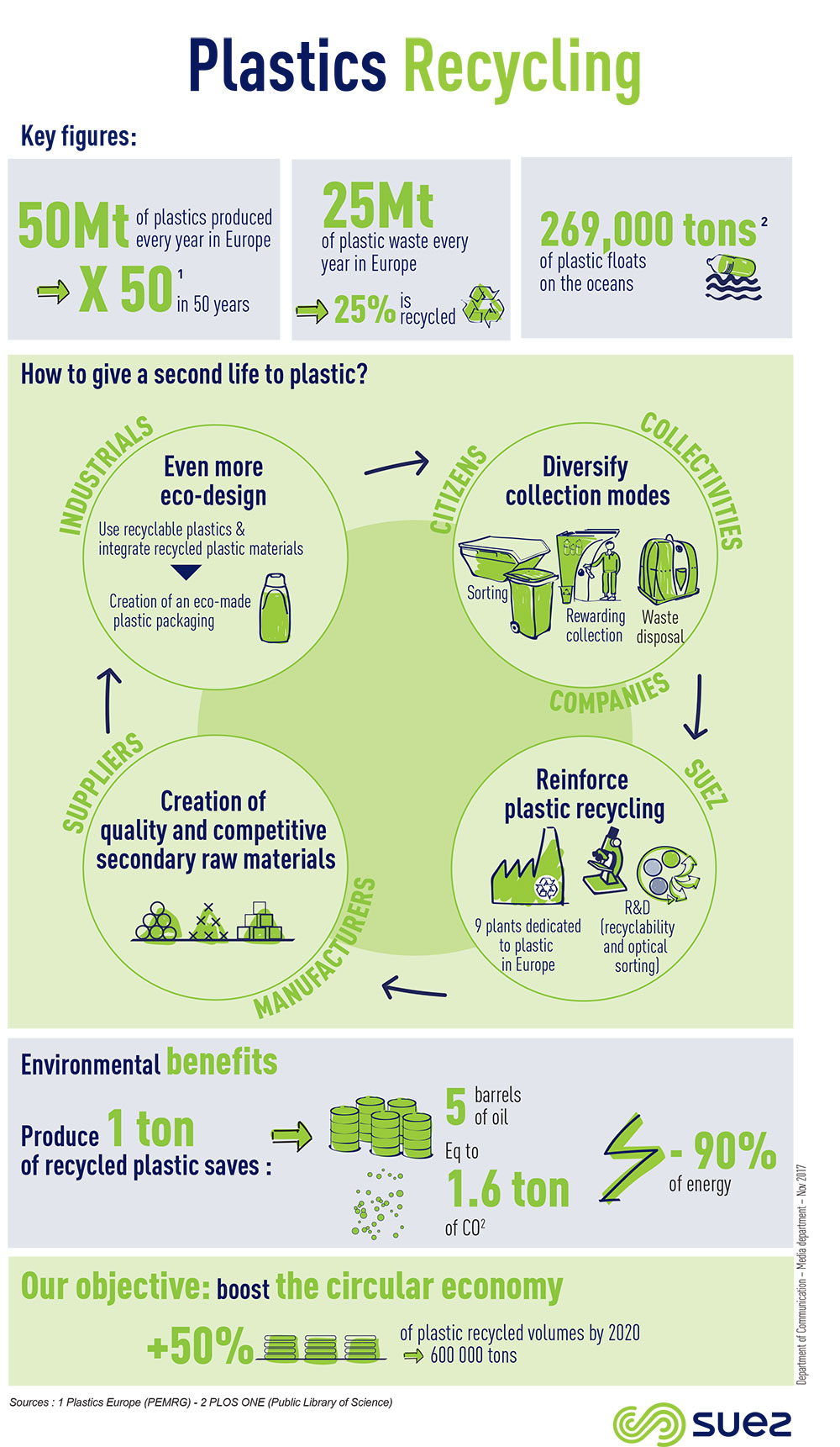Plastics recycling infography