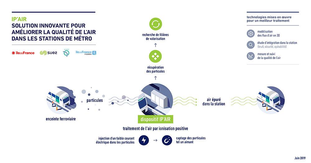IPair 2019 FR