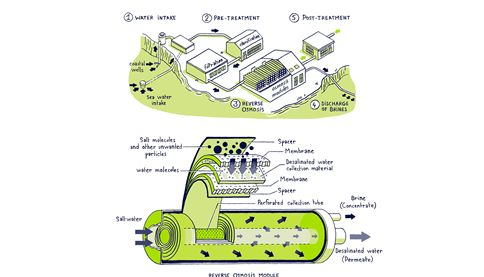 Graphic about desalination by reverse osmosis   SUEZ