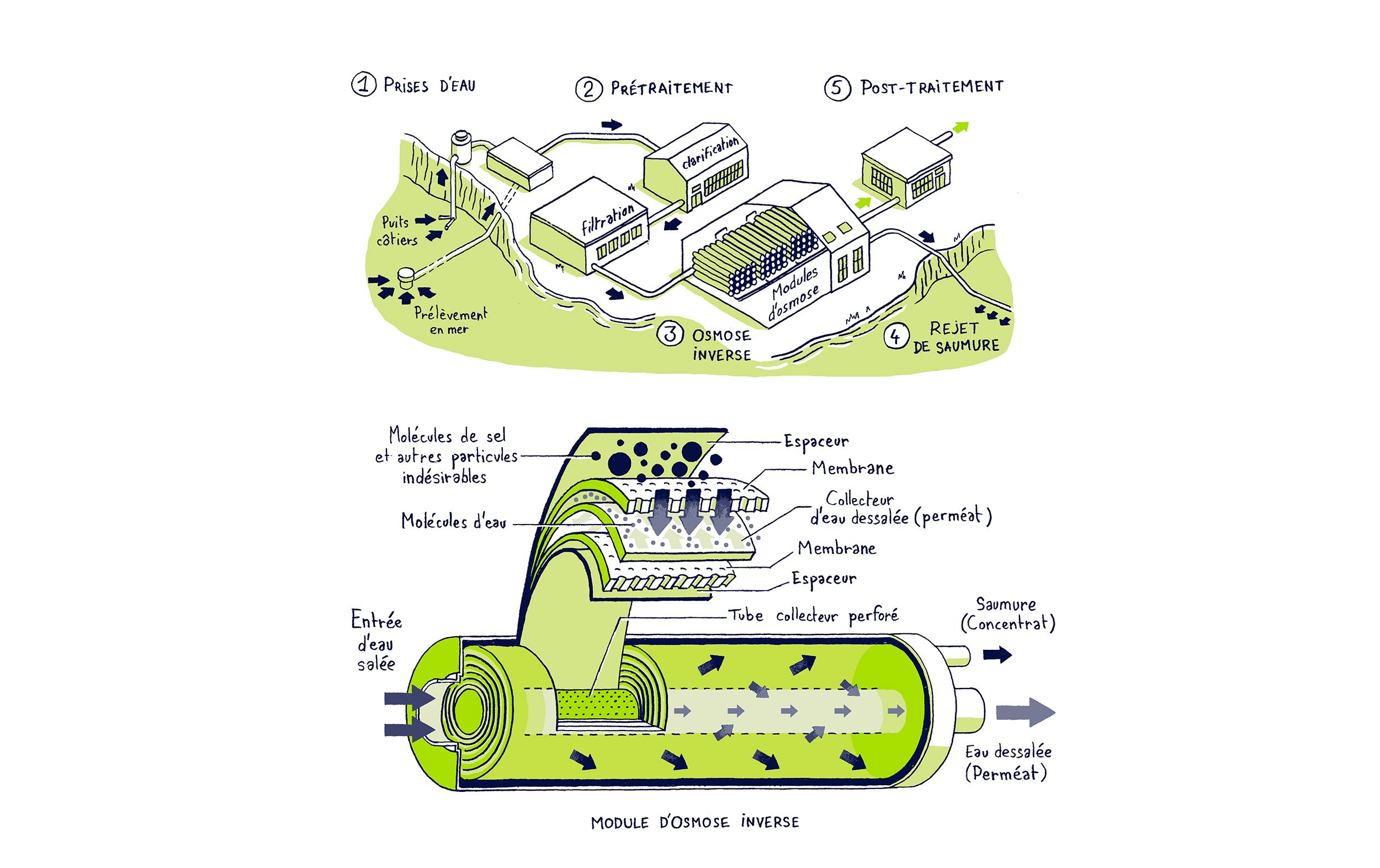 Illustration dessalement par osmose inverse   SUEZ