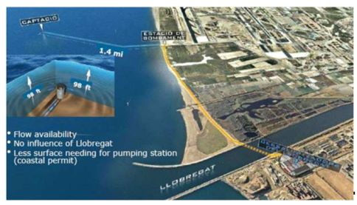 Water desalination in Barcelona