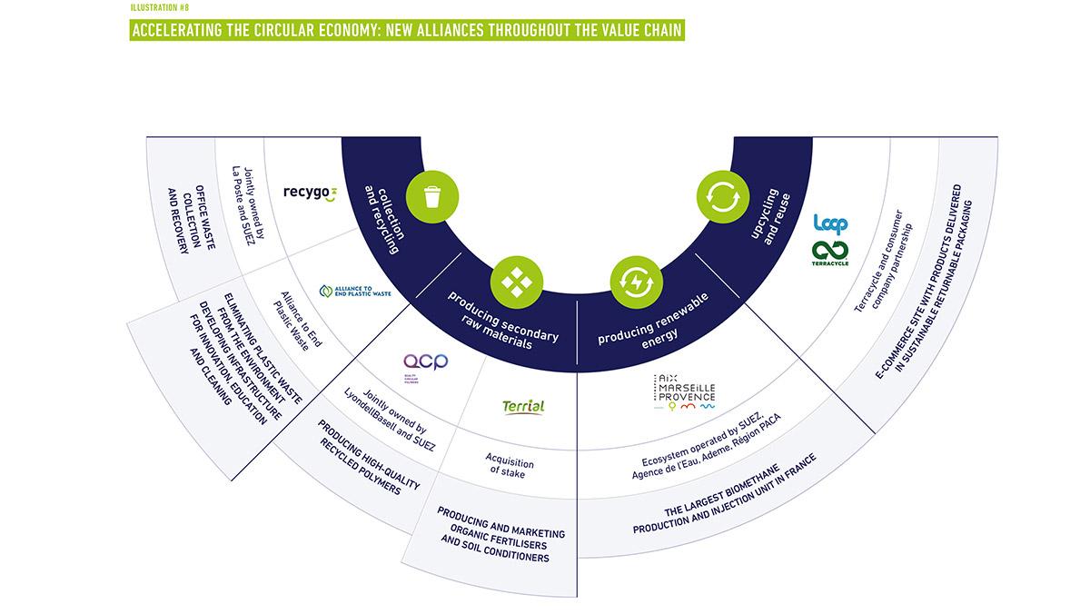 circular economy value chain