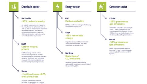 Infographie 8_Climat industries