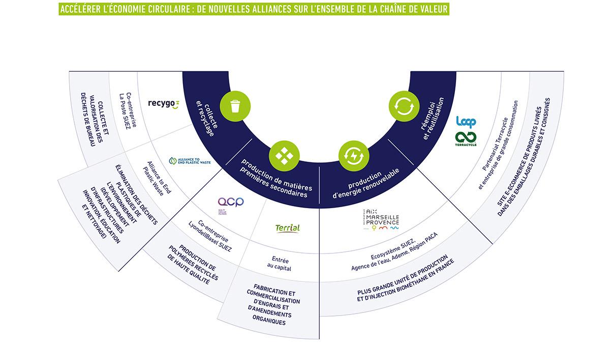 economie circulaire chaine de valeur