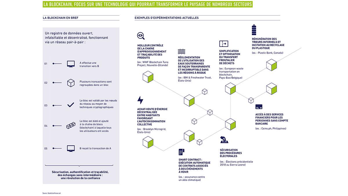 Rapport integre 2019 La Blockchain