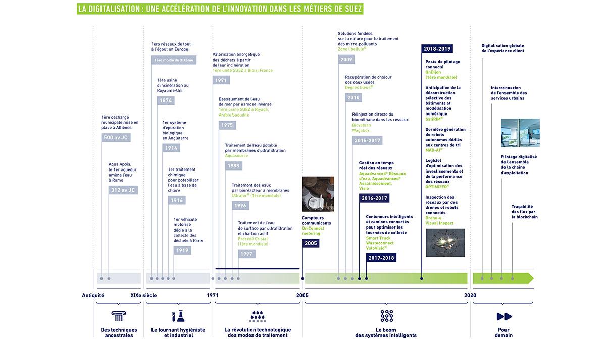 RI 2019 - La digitalisation : une accélération de l'innovation des métiers de SUEZ
