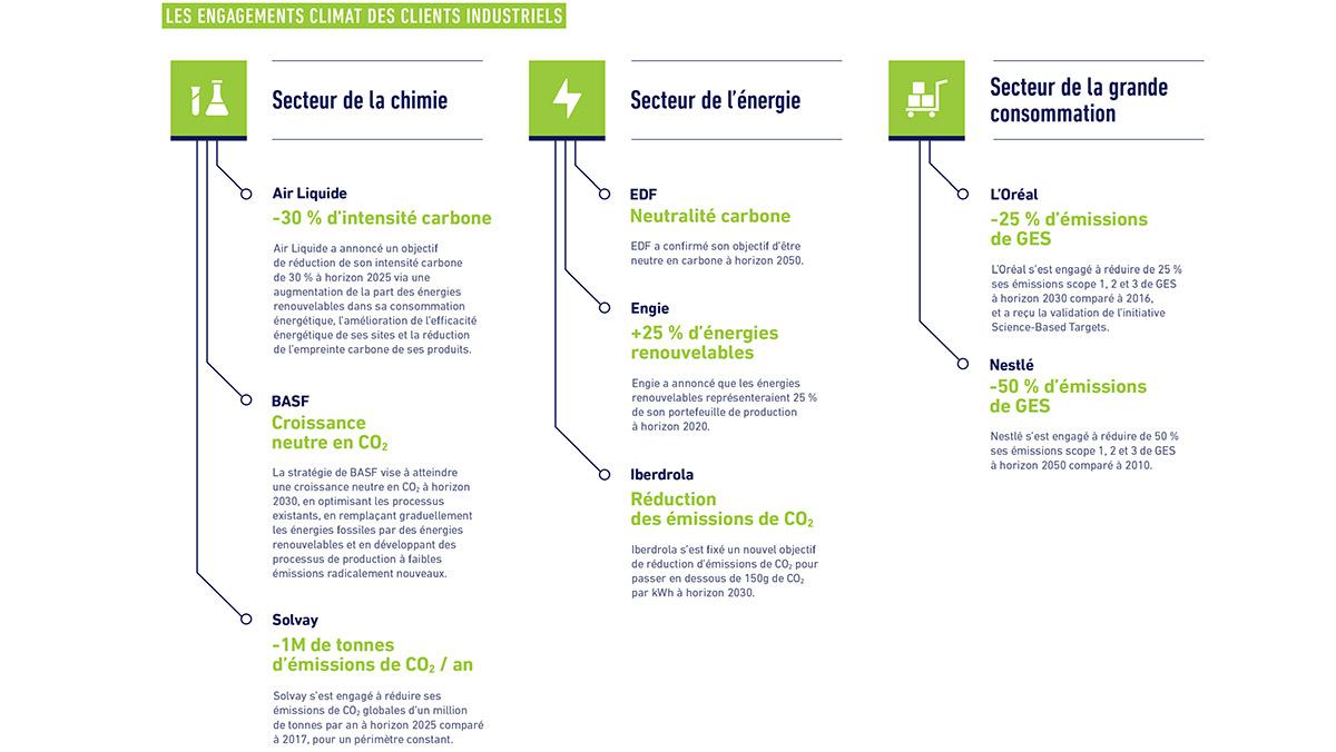 RI 2019 - Les engagements climat des clients industriels