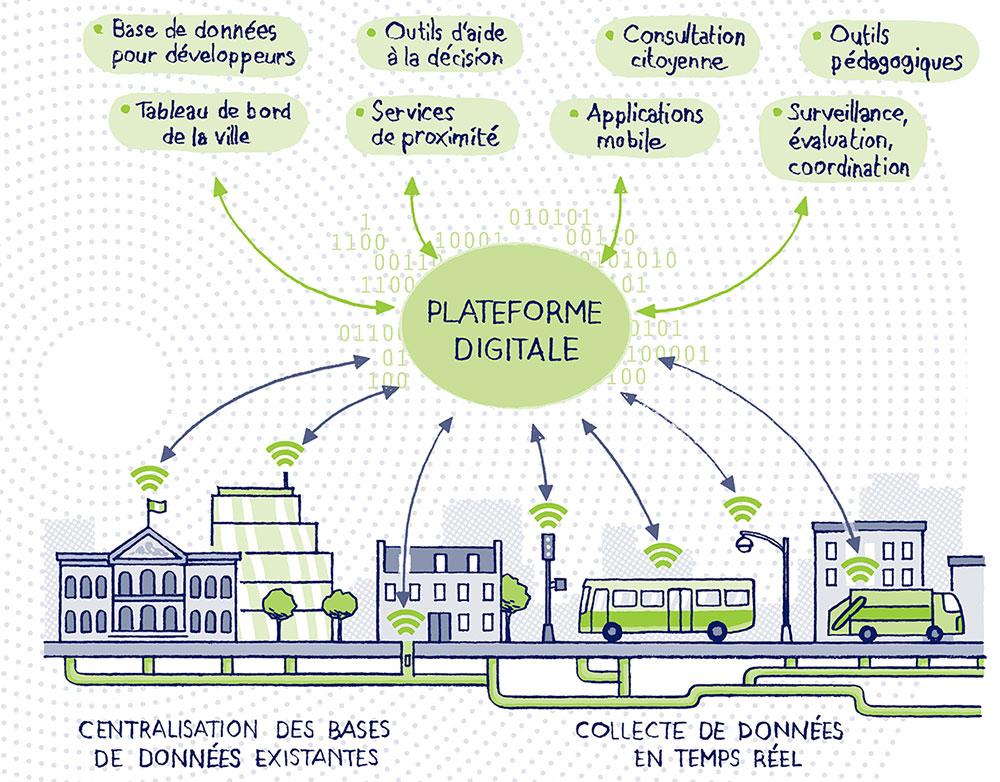 Plateforme digitale Saint-Etienne