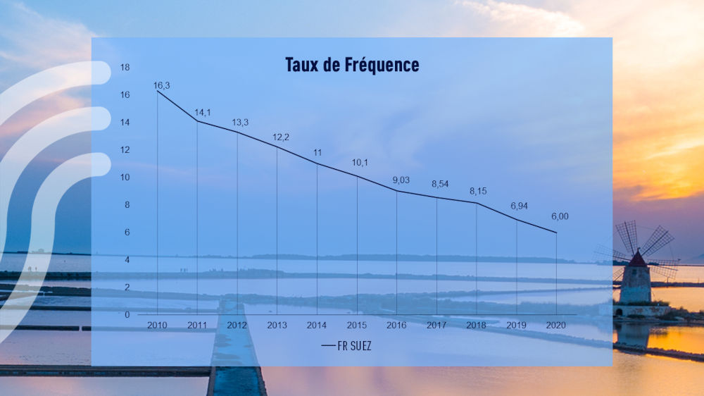 Taux de frequence 2019